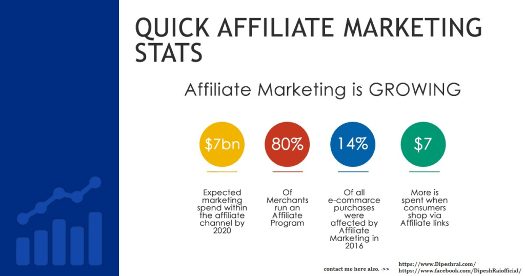 Affiliate Marketing infographic showing stats to support how to start Internet Marketing with ease
