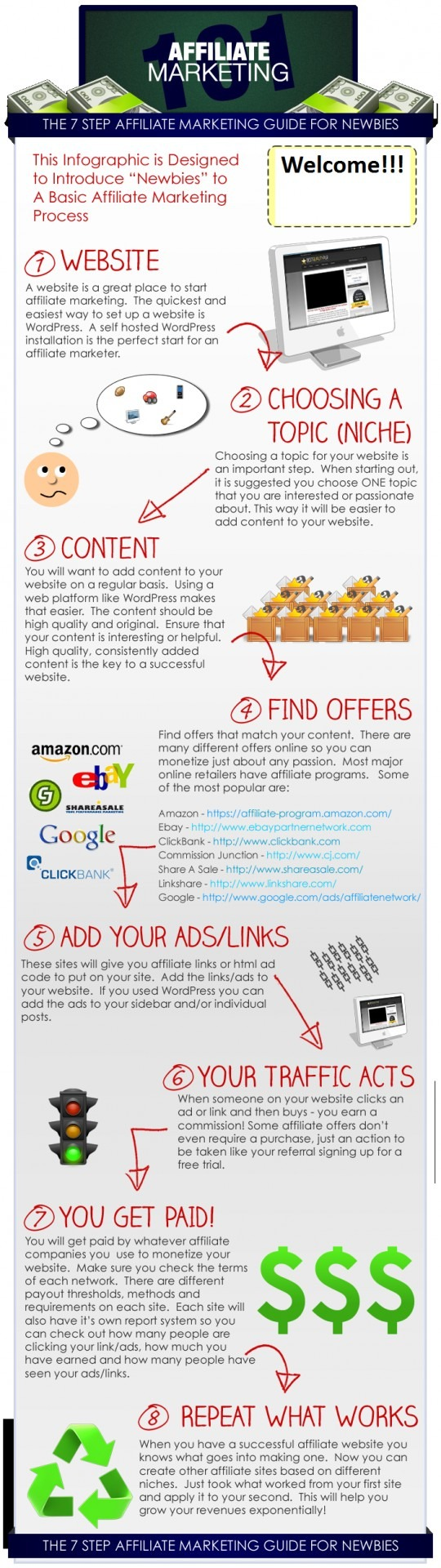 How to start affiliate marketing infographics