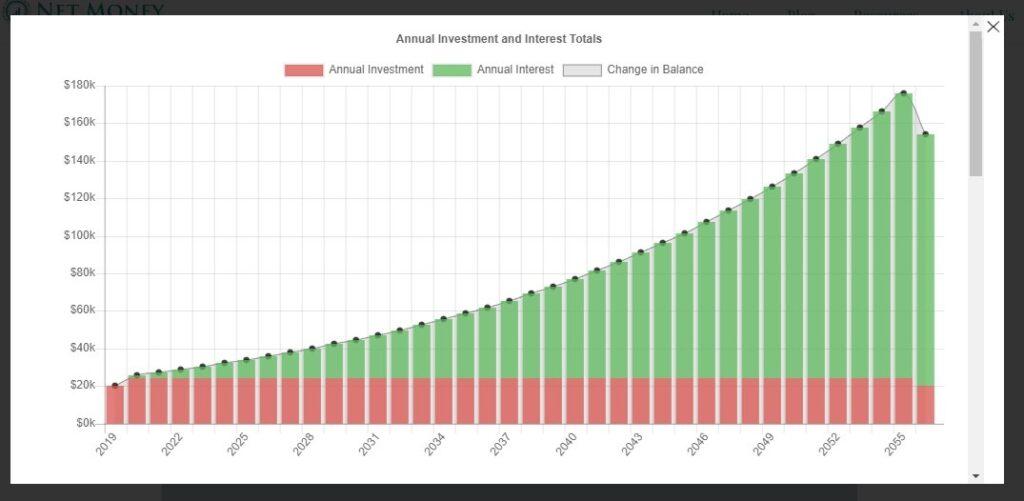 Sample Retirement age calculator plan chart