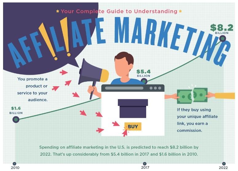 Affiliate Marketing Basics of