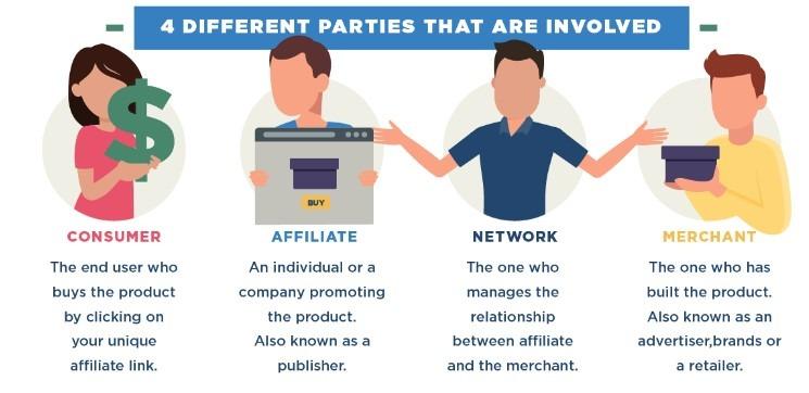 Affiliate Marketing partnership explained