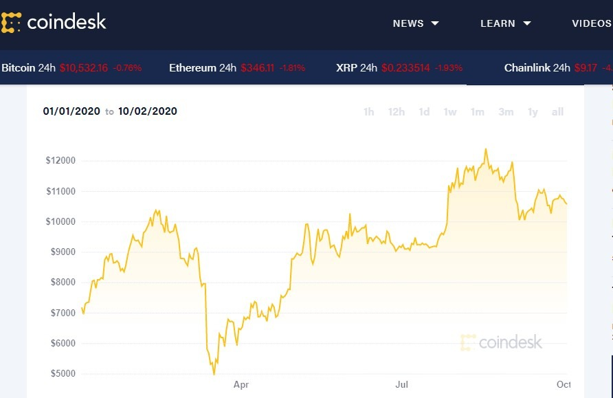 Bitcpoin (BTC) performance statistics year to date from Coindesk